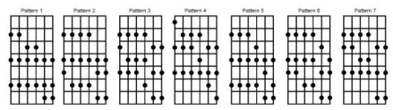 Scale Shapes and Flatpicking - Instruments - Guitars - Forum - Banjo