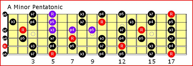 Download guitar chord book